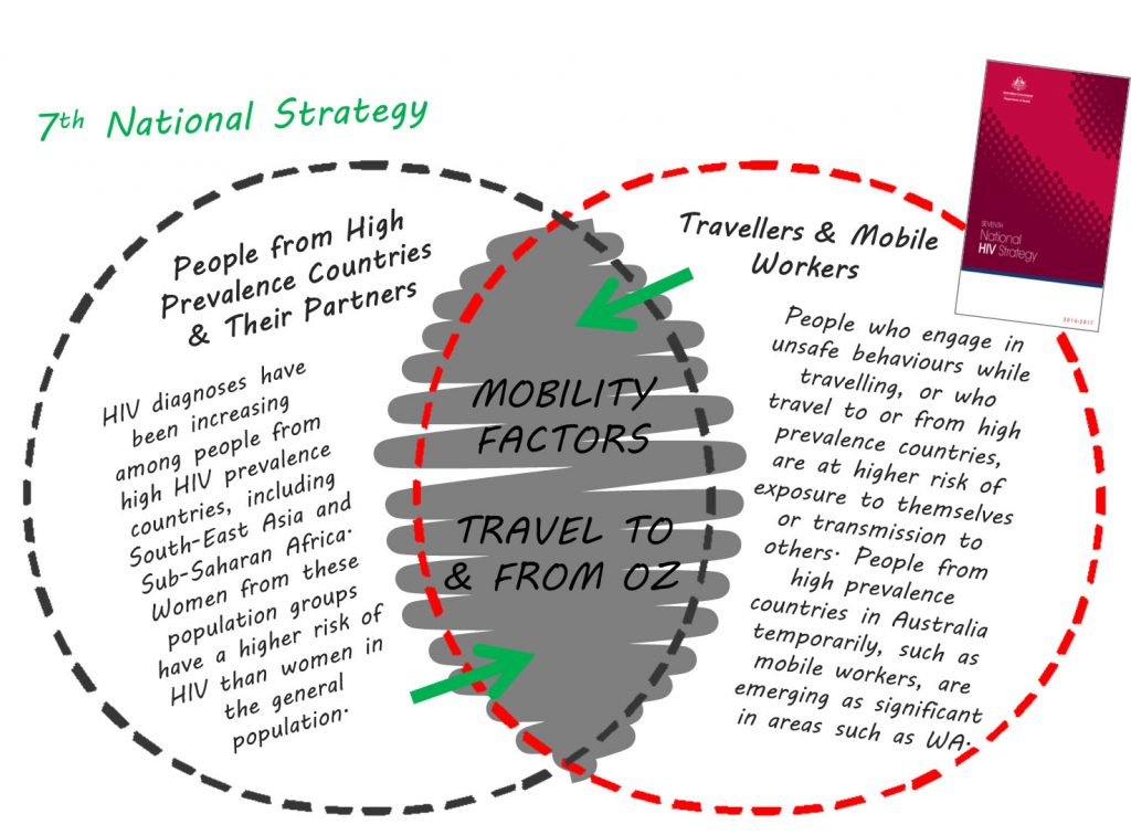 Image by: Crawford, G. 2014. 'Australian travellers, relations and risk: exploring the nexus' presented at HIV and Mobile Populations Seminar, WA, July 29.
